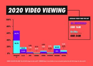 VOD Advertising - 2020 video viewing