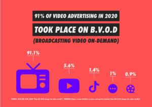 VOD Advertising - BVOD